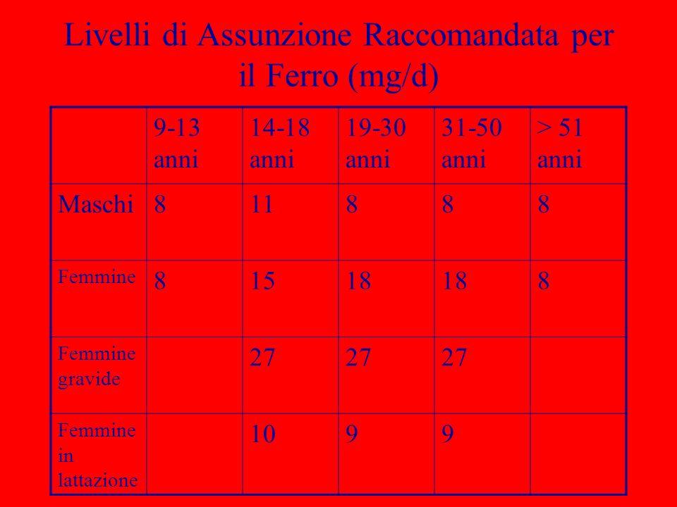 Livelli di Assunzione Raccomandata per il Ferro (mg/d) 9-13 anni 14-18 anni 19-30 anni 31-50 anni > 51 anni Maschi811888 Femmine 81518 8 Femmine gravi