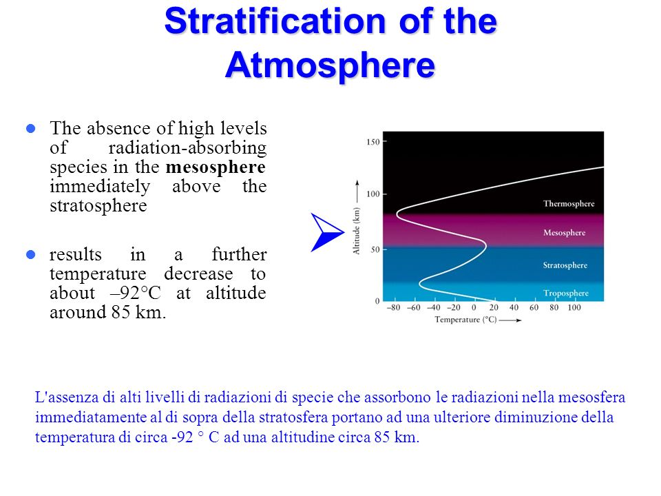 Stratification of the Atmosphere The absence of high levels of radiation-absorbing species in the mesosphere immediately above the stratosphere results in a further temperature decrease to about –92°C at altitude around 85 km.