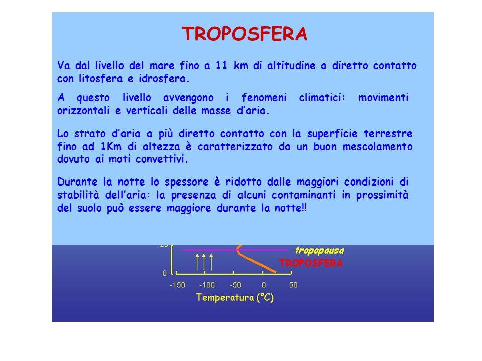 ATMOSFERA TROPOSFERA Va dal livello del mare fino a 11 km di altitudine a diretto contatto con litosfera e idrosfera. A questo livello avvengono i fen