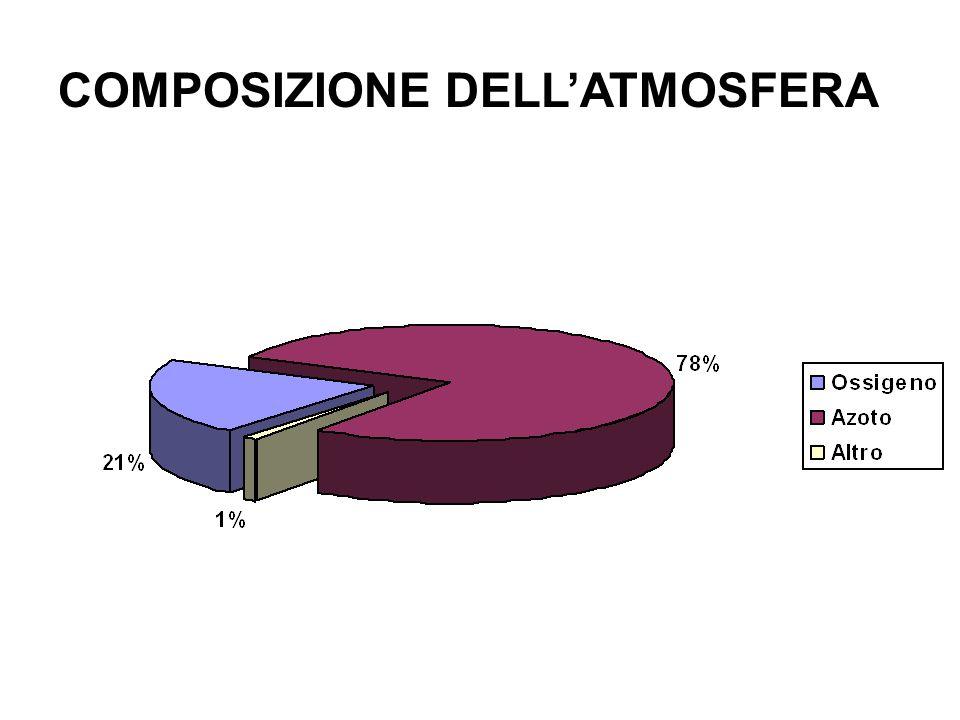 COMPOSIZIONE DELLATMOSFERA