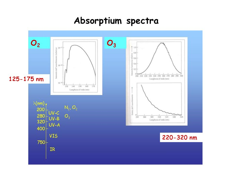 Absorptium spectra O2O2 O3O3 125-175 nm 220-320 nm