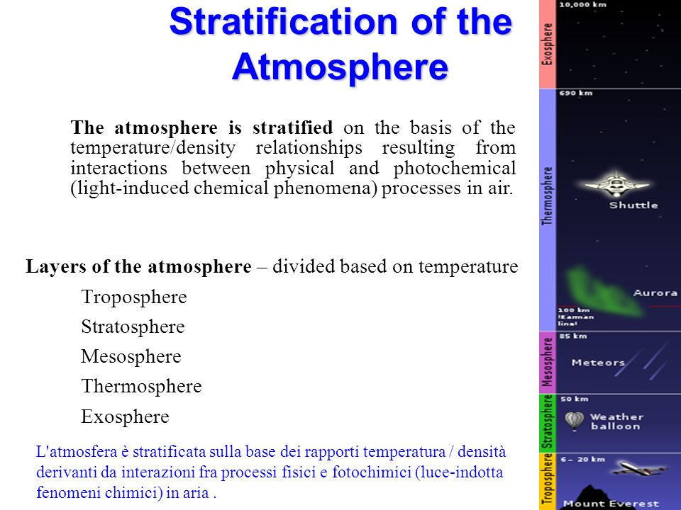 Stratification of the Atmosphere The lowest layer of the atmosphere is the troposphere, characterized by a generally homogeneous composition of major gases other than water decreasing temperature with increasing altitude from the heat-radiating surface of the earth.