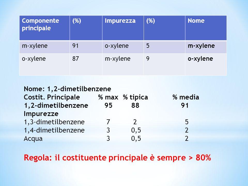 Nome: 1,2-dimetilbenzene Costit. Principale % max % tipica % media 1,2-dimetilbenzene 95 88 91 Impurezze 1,3-dimetilbenzene 7 2 5 1,4-dimetilbenzene 3