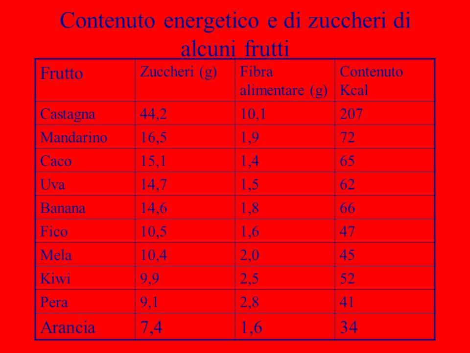 Contenuto energetico e di zuccheri di alcuni frutti Frutto Zuccheri (g)Fibra alimentare (g) Contenuto Kcal Castagna44,210,1207 Mandarino16,51,972 Caco