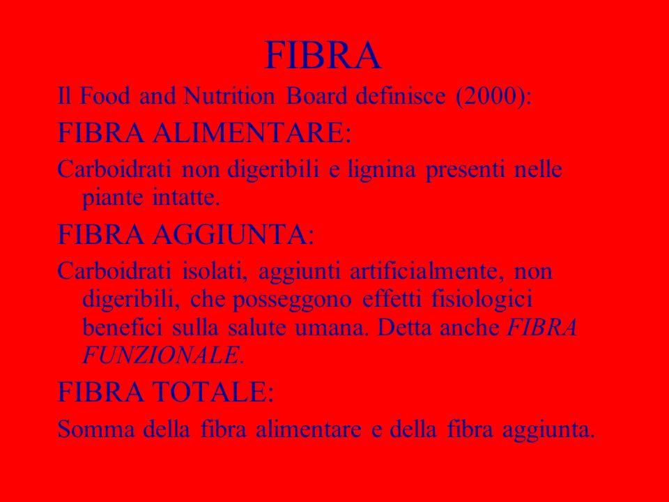 FIBRA Il Food and Nutrition Board definisce (2000): FIBRA ALIMENTARE: Carboidrati non digeribili e lignina presenti nelle piante intatte. FIBRA AGGIUN
