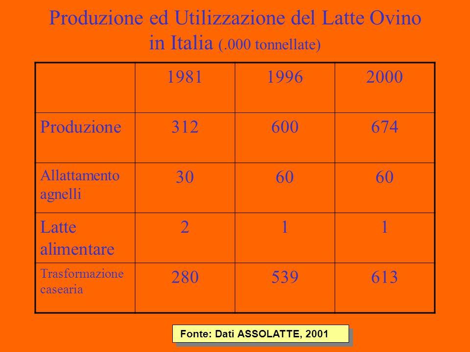 Produzione ed Utilizzazione del Latte Ovino in Italia (.000 tonnellate) 198119962000 Produzione312600674 Allattamento agnelli 3060 Latte alimentare 211 Trasformazione casearia 280539613 Fonte: Dati ASSOLATTE, 2001