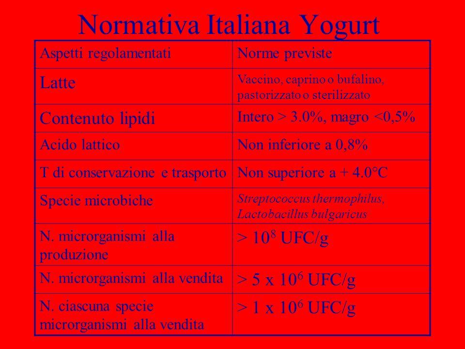 Normativa Italiana Yogurt Aspetti regolamentatiNorme previste Latte Vaccino, caprino o bufalino, pastorizzato o sterilizzato Contenuto lipidi Intero >