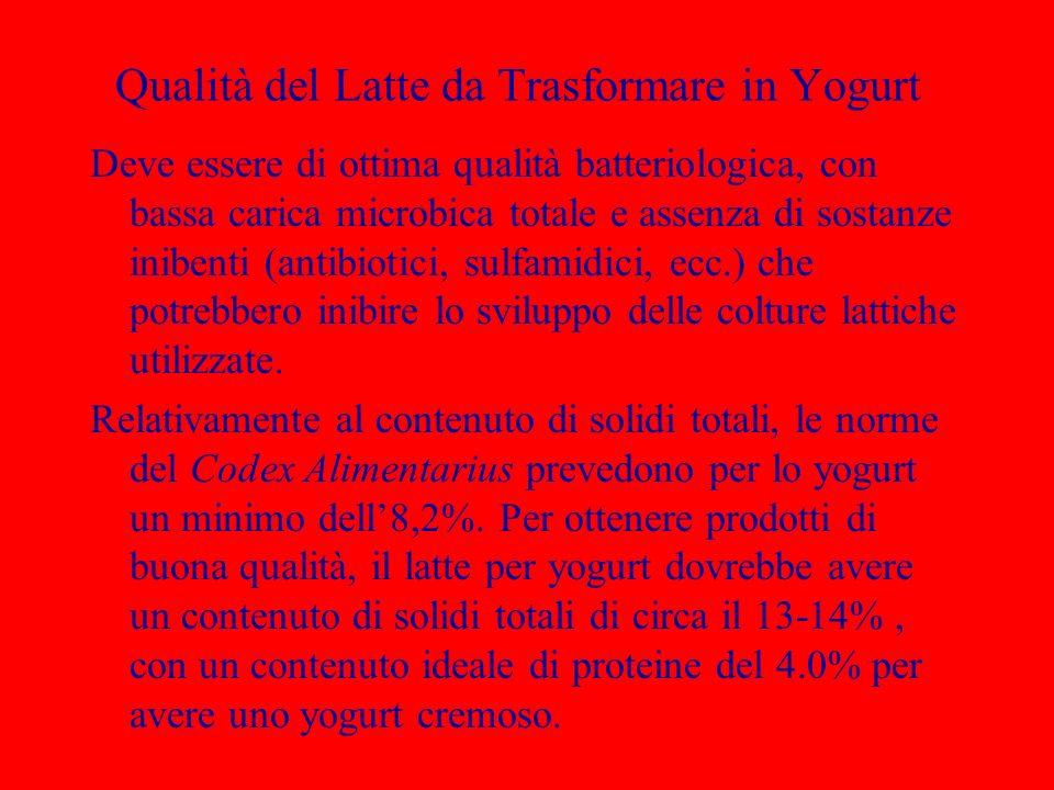 Qualità del Latte da Trasformare in Yogurt Deve essere di ottima qualità batteriologica, con bassa carica microbica totale e assenza di sostanze inibe