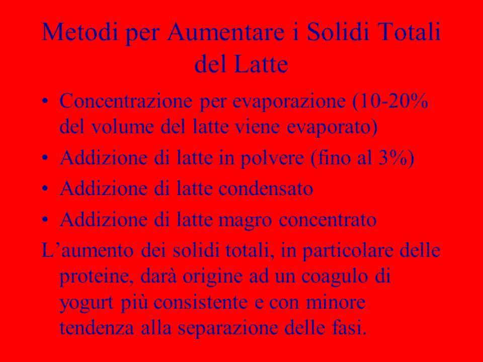 Metodi per Aumentare i Solidi Totali del Latte Concentrazione per evaporazione (10-20% del volume del latte viene evaporato) Addizione di latte in pol