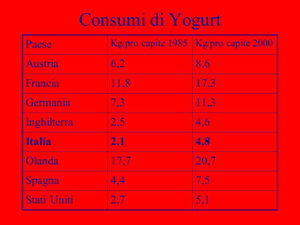 Consumi di Yogurt Paese Kg/pro capite 1985Kg/pro capite 2000 Austria6,28,6 Francia11,817,3 Germania7,311,3 Inghilterra2,54,6 Italia2,14,8 Olanda17,720
