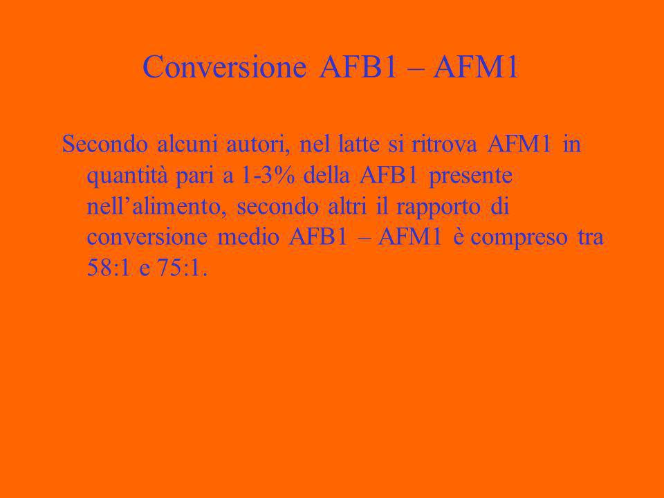 Conversione AFB1 – AFM1 Secondo alcuni autori, nel latte si ritrova AFM1 in quantità pari a 1-3% della AFB1 presente nellalimento, secondo altri il rapporto di conversione medio AFB1 – AFM1 è compreso tra 58:1 e 75:1.