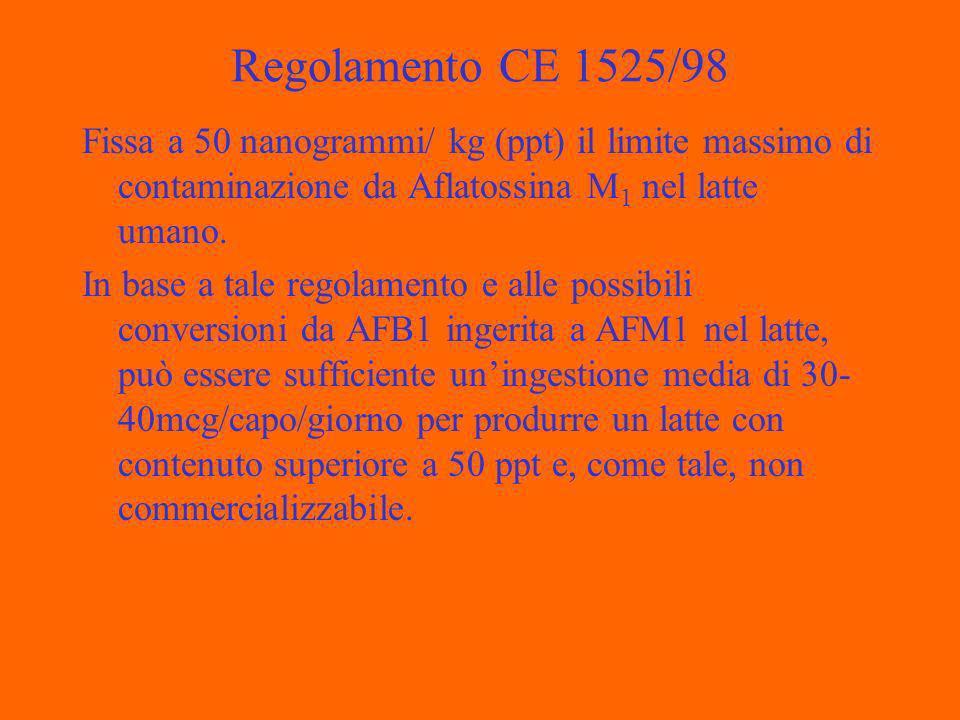 Regolamento CE 1525/98 Fissa a 50 nanogrammi/ kg (ppt) il limite massimo di contaminazione da Aflatossina M 1 nel latte umano.