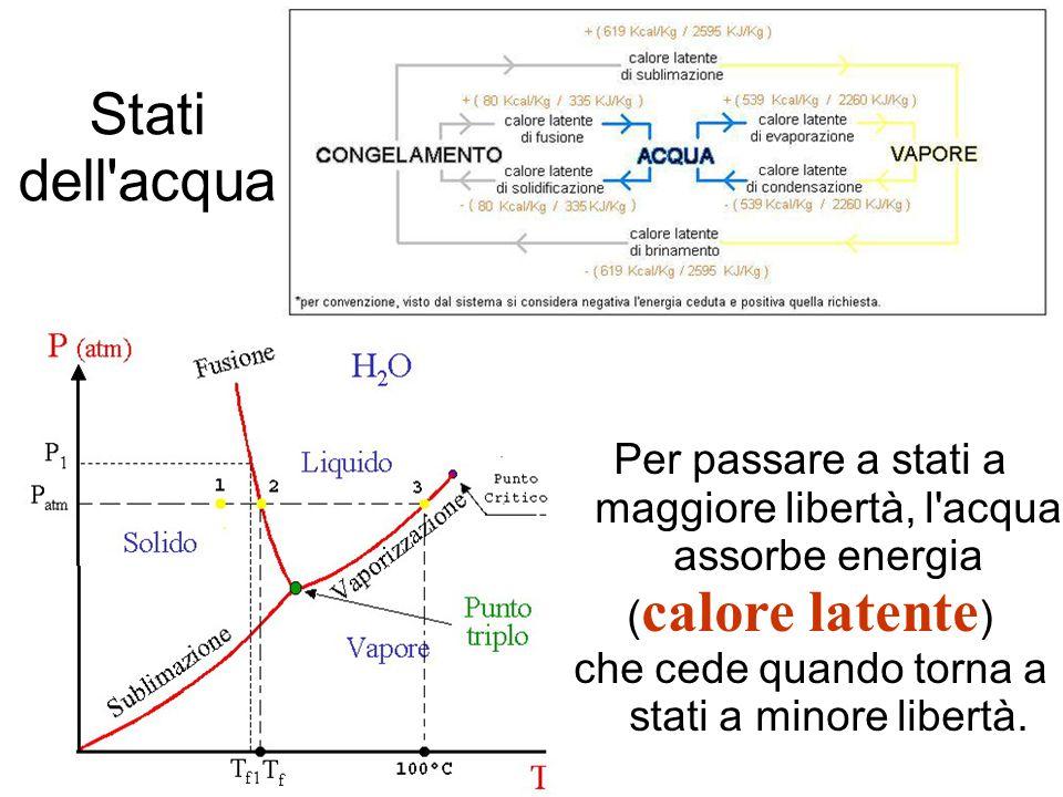 Per passare a stati a maggiore libertà, l acqua assorbe energia ( calore latente ) che cede quando torna a stati a minore libertà.
