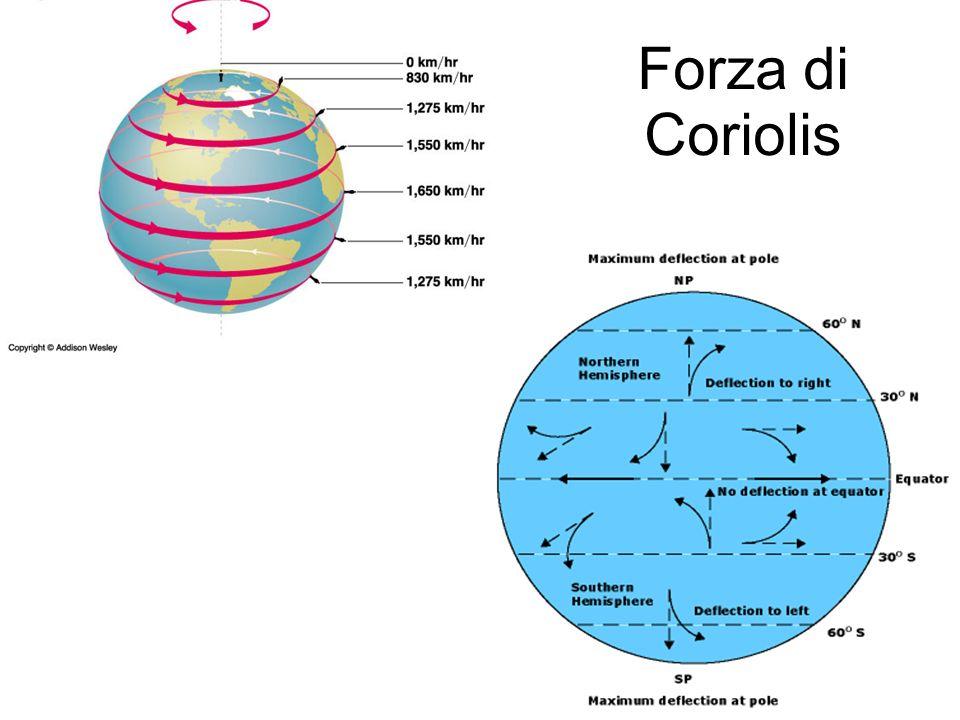 Forza di Coriolis