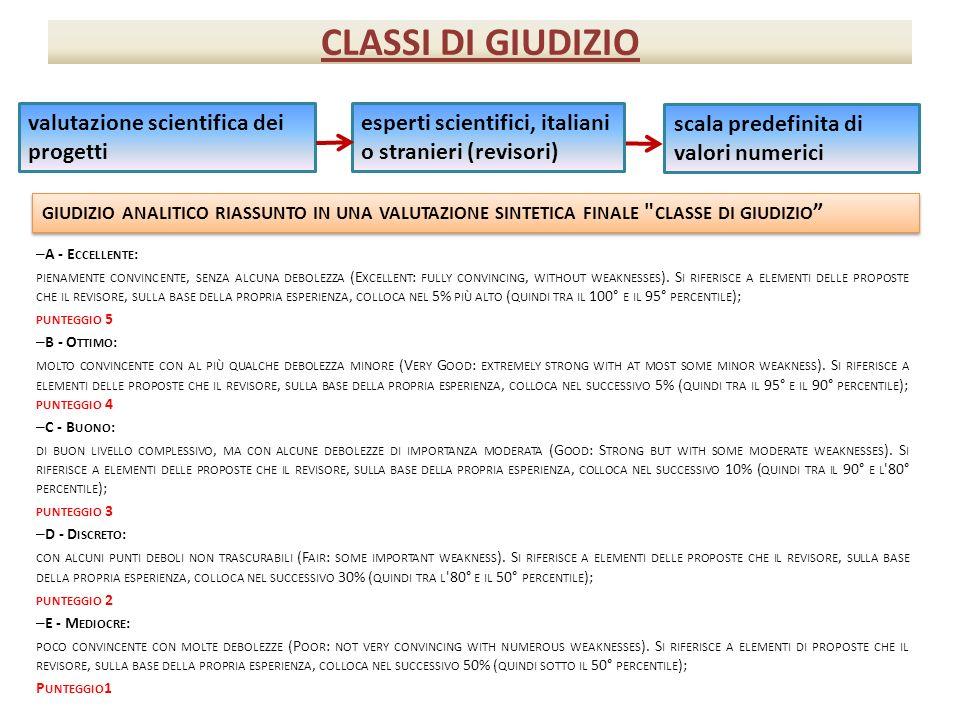 CLASSI DI GIUDIZIO – A - E CCELLENTE : PIENAMENTE CONVINCENTE, SENZA ALCUNA DEBOLEZZA (E XCELLENT : FULLY CONVINCING, WITHOUT WEAKNESSES ). S I RIFERI