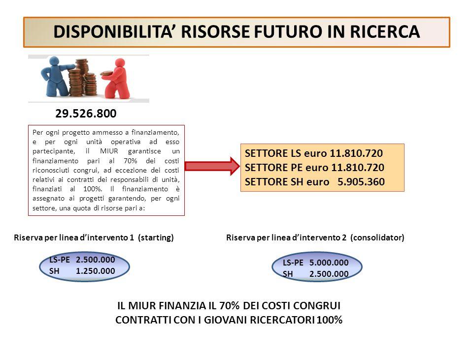 DISPONIBILITA RISORSE FUTURO IN RICERCA 29.526.800 Per ogni progetto ammesso a finanziamento, e per ogni unità operativa ad esso partecipante, il MIUR garantisce un finanziamento pari al 70% dei costi riconosciuti congrui, ad eccezione dei costi relativi ai contratti dei responsabili di unità, finanziati al 100%.