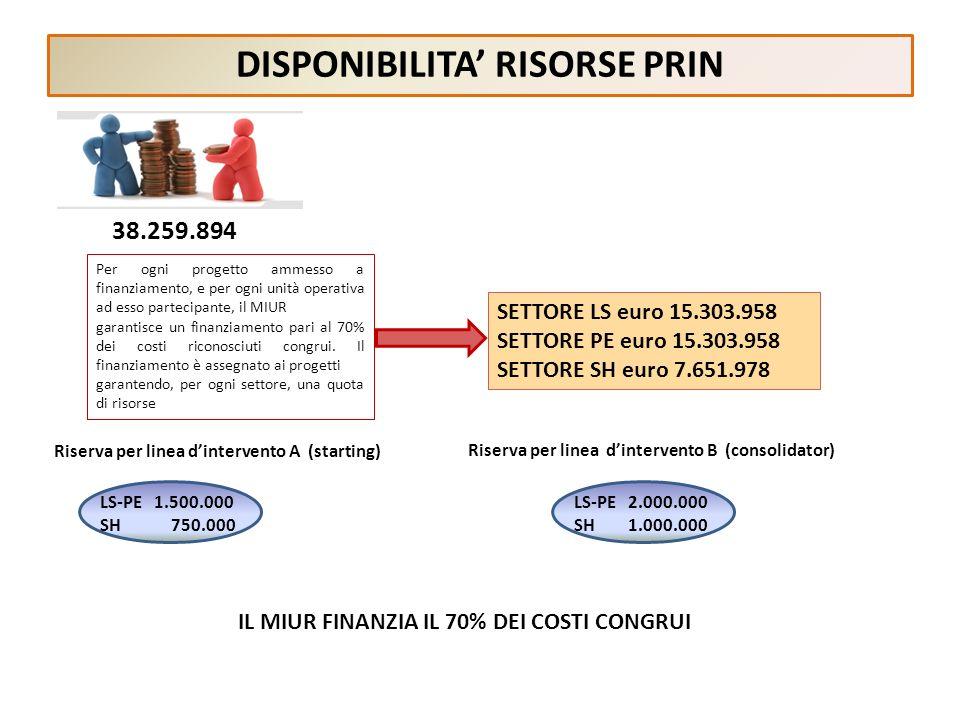 DISPONIBILITA RISORSE PRIN 38.259.894 Per ogni progetto ammesso a finanziamento, e per ogni unità operativa ad esso partecipante, il MIUR garantisce u