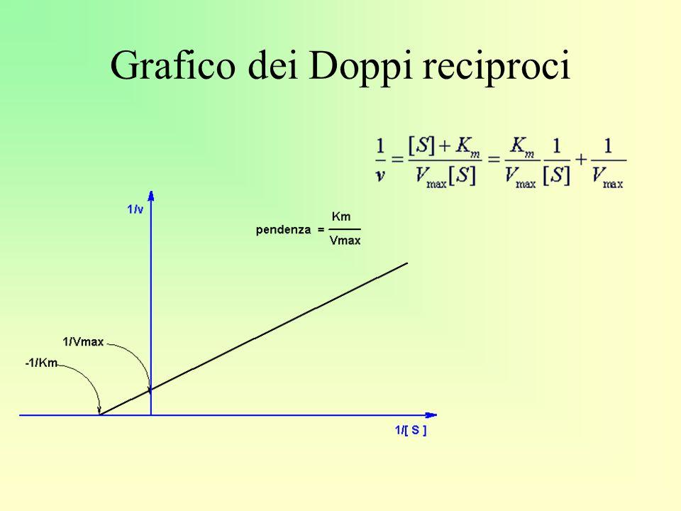 Grafico dei Doppi reciproci
