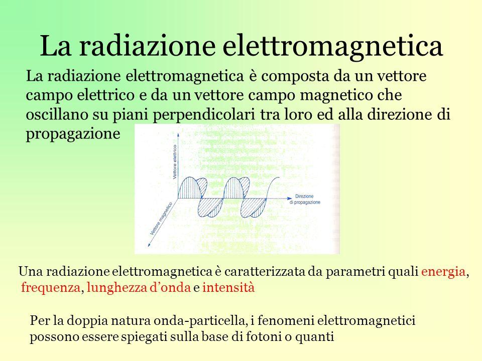 La radiazione elettromagnetica La radiazione elettromagnetica è composta da un vettore campo elettrico e da un vettore campo magnetico che oscillano su piani perpendicolari tra loro ed alla direzione di propagazione Una radiazione elettromagnetica è caratterizzata da parametri quali energia, frequenza, lunghezza donda e intensità Per la doppia natura onda-particella, i fenomeni elettromagnetici possono essere spiegati sulla base di fotoni o quanti
