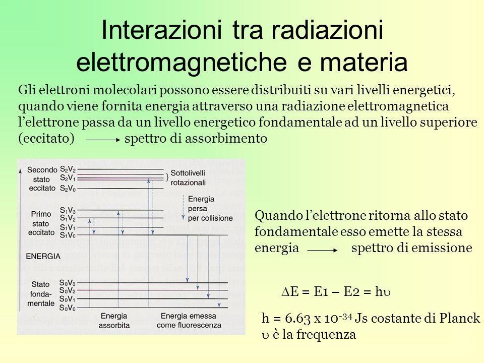 Spettroscopia UV-visibile principi teorici Legge di Lambert-Beer Se una sostanza assorbente è parzialmente trasparente essa trasmette solo una parte della radiazione incidente la trasmittanza è il rapporto tra lintensità della luce trasmessa e la luce incidente T = I/Io Intensità = numero di fotoni che incidono nellunità di tempo Lassorbanza o estinzione è il log(10) del reciproco della trasmittanza A = E = log (1/T) = log (Io/I) Va da zero (100% T) a infinito (0% T) A = cl = coefficiente di assorbanza molare