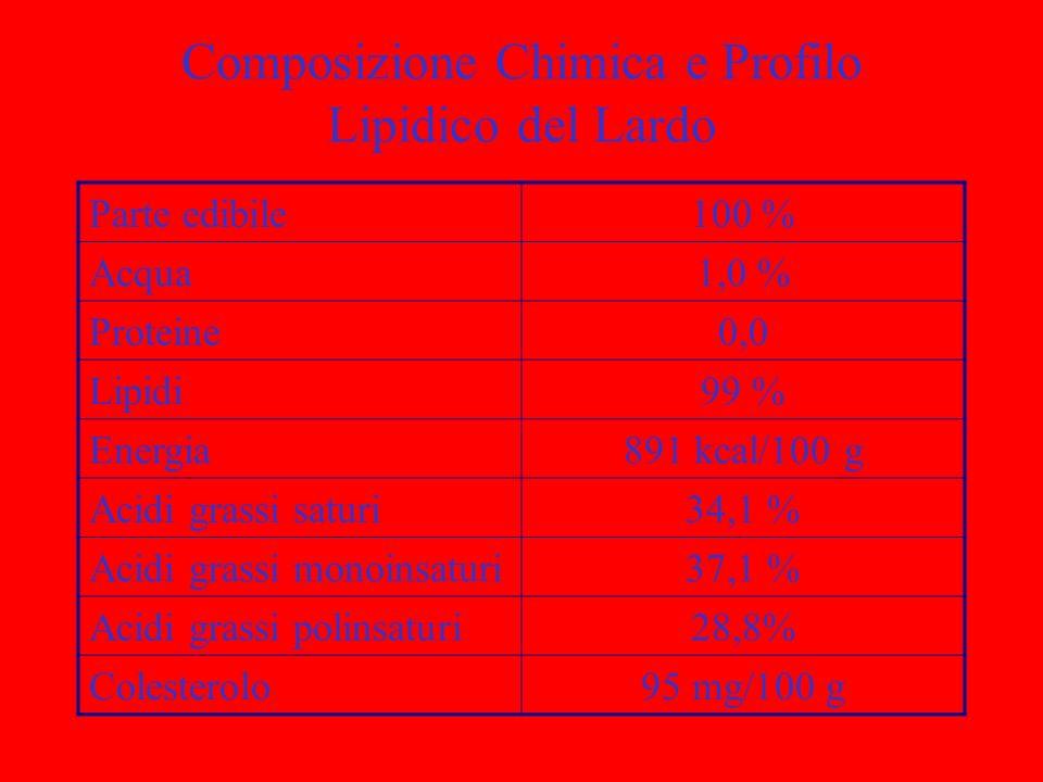 Composizione Chimica e Profilo Lipidico del Lardo Parte edibile100 % Acqua1,0 % Proteine0,0 Lipidi99 % Energia891 kcal/100 g Acidi grassi saturi34,1 %