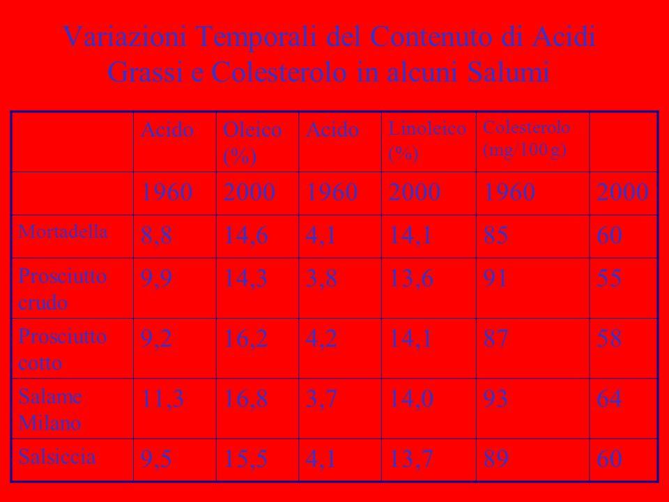 Variazioni Temporali del Contenuto di Acidi Grassi e Colesterolo in alcuni Salumi AcidoOleico (%) Acido Linoleico (%) Colesterolo (mg/100 g) 196020001