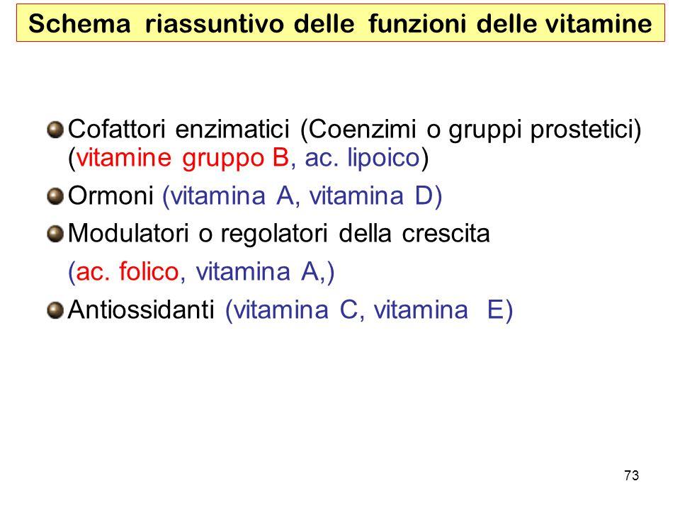 73 Schema riassuntivo delle funzioni delle vitamine Cofattori enzimatici (Coenzimi o gruppi prostetici) (vitamine gruppo B, ac. lipoico) Ormoni (vitam