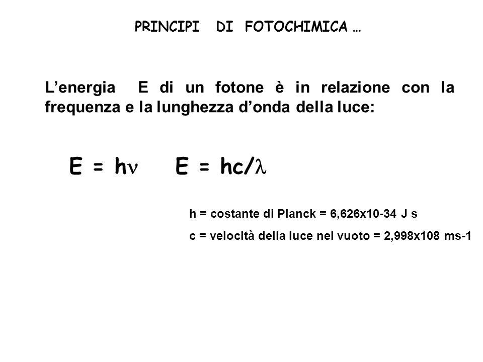 PRINCIPI DI FOTOCHIMICA … Lenergia E di un fotone è in relazione con la frequenza e la lunghezza donda della luce: E = h E = hc/ h = costante di Planc