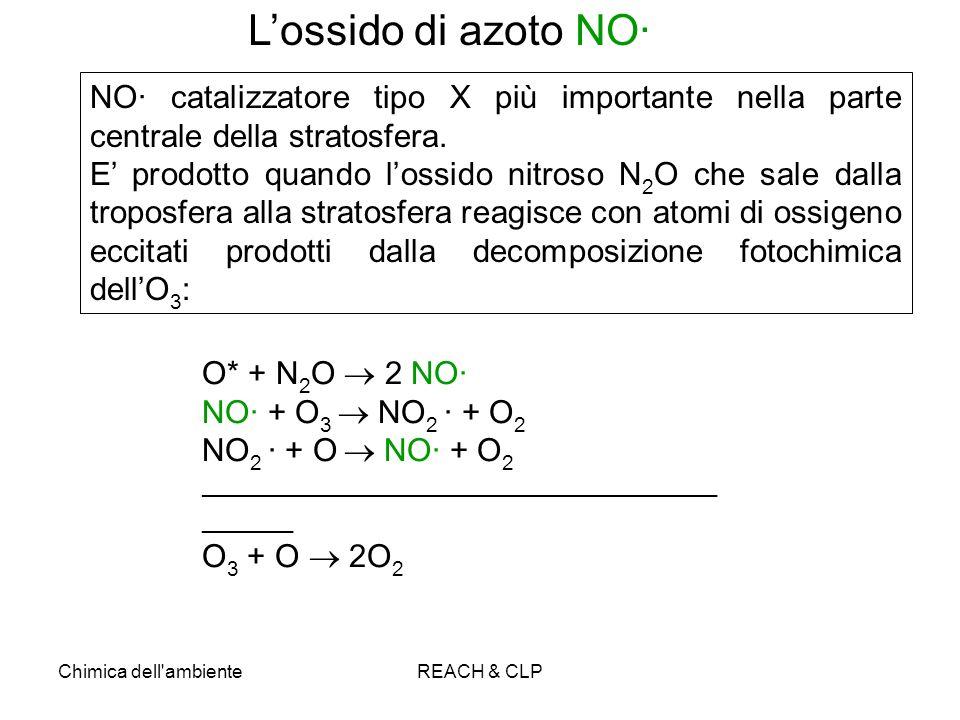 Chimica dell'ambienteREACH & CLP NO· catalizzatore tipo X più importante nella parte centrale della stratosfera. E prodotto quando lossido nitroso N 2