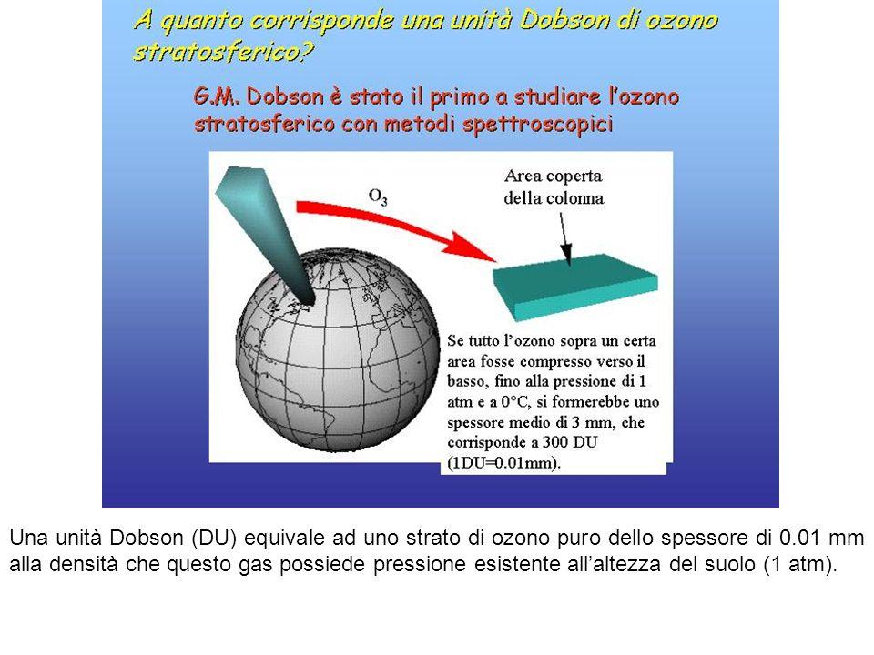 Una unità Dobson (DU) equivale ad uno strato di ozono puro dello spessore di 0.01 mm alla densità che questo gas possiede pressione esistente allaltez
