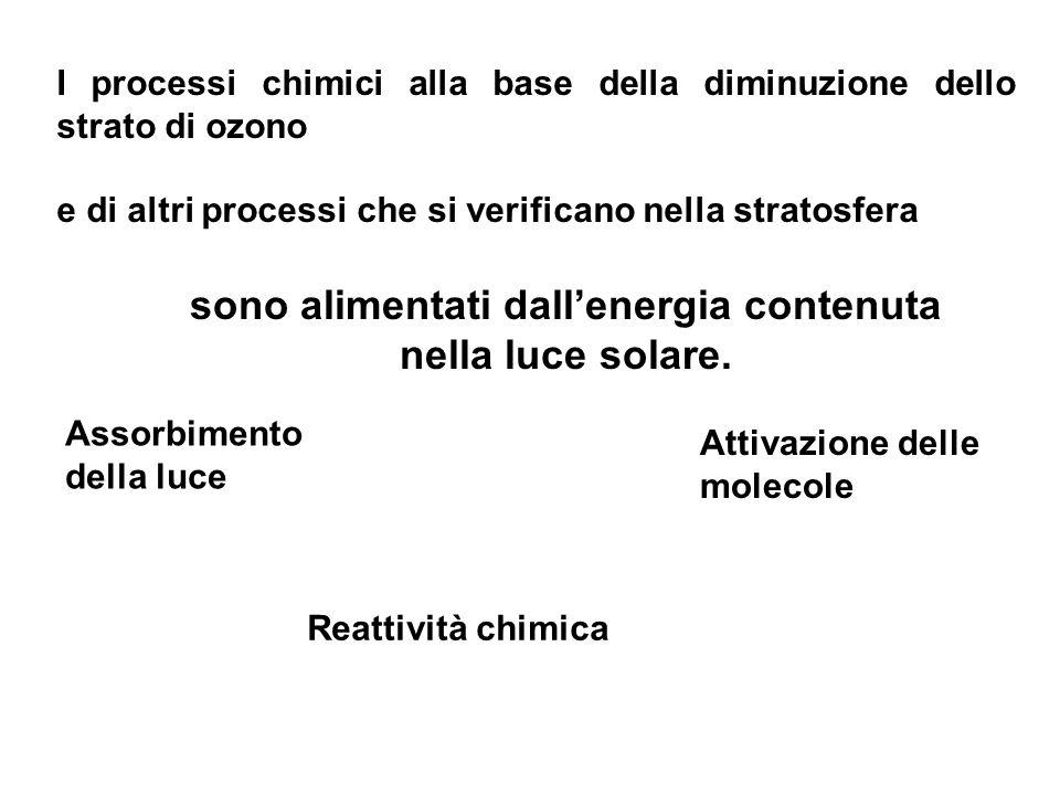 I processi chimici alla base della diminuzione dello strato di ozono e di altri processi che si verificano nella stratosfera Assorbimento della luce A