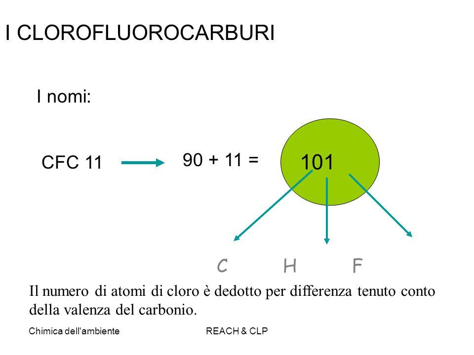 Chimica dell'ambienteREACH & CLP I CLOROFLUOROCARBURI I nomi: CFC 11 90 + 11 = 101 C H F Il numero di atomi di cloro è dedotto per differenza tenuto c