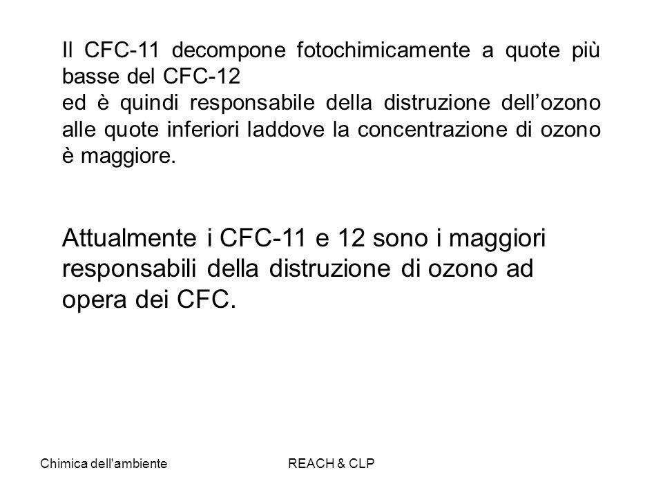 Chimica dell'ambienteREACH & CLP Il CFC-11 decompone fotochimicamente a quote più basse del CFC-12 ed è quindi responsabile della distruzione dellozon