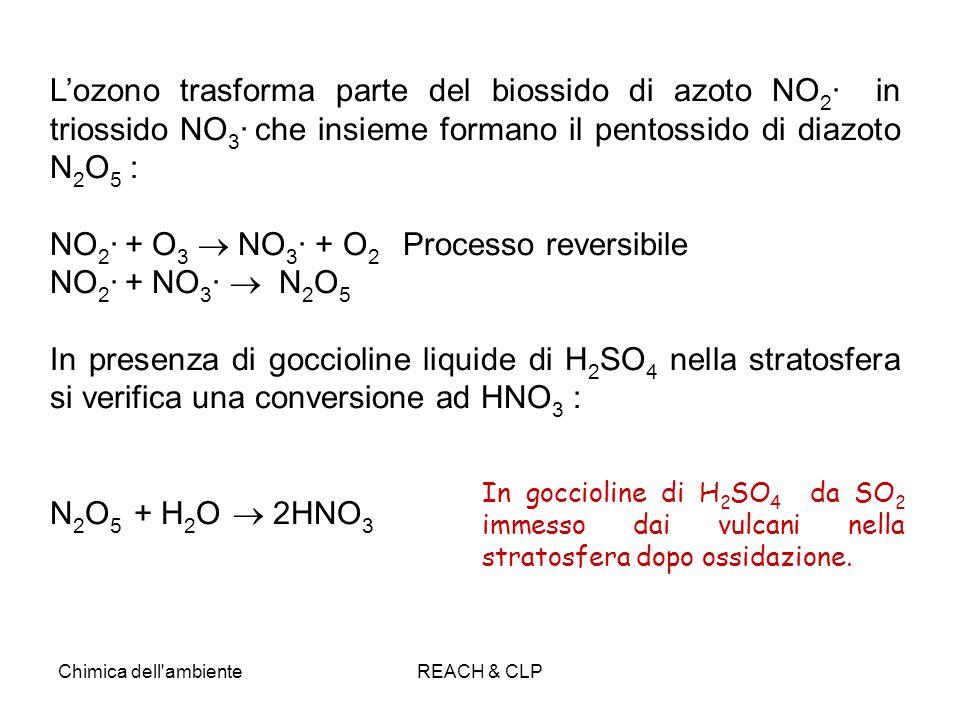 Chimica dell'ambienteREACH & CLP Lozono trasforma parte del biossido di azoto NO 2 · in triossido NO 3 · che insieme formano il pentossido di diazoto