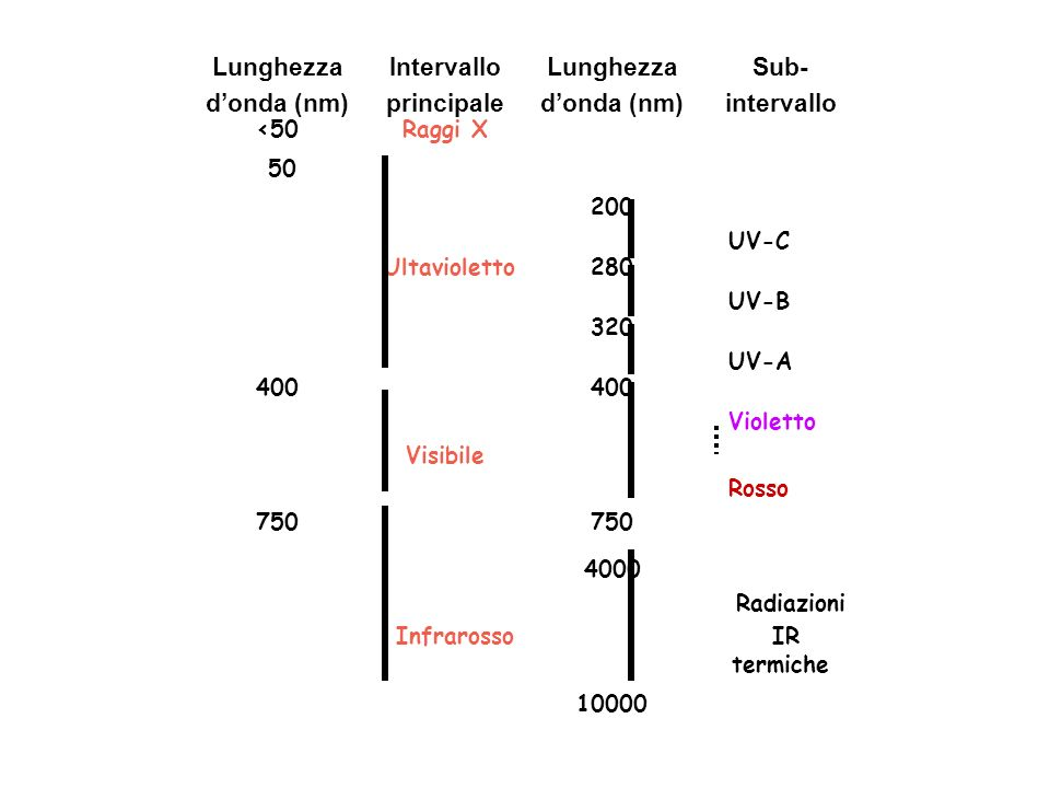 Radiazioni IR termiche 4000 10000 Infrarosso Violetto Rosso 400 750 Visibile 400 750 UV-A 320 UV-B 280 Ultavioletto UV-C 200 50 Raggi X<50 Sub- interv