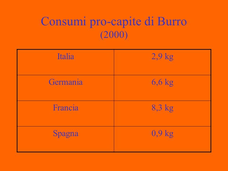 Composizione chimica media del burro Contenuto % Acqua16 Sostanza secca84 Sostanza grassa82 Sostanza secca magra2,0