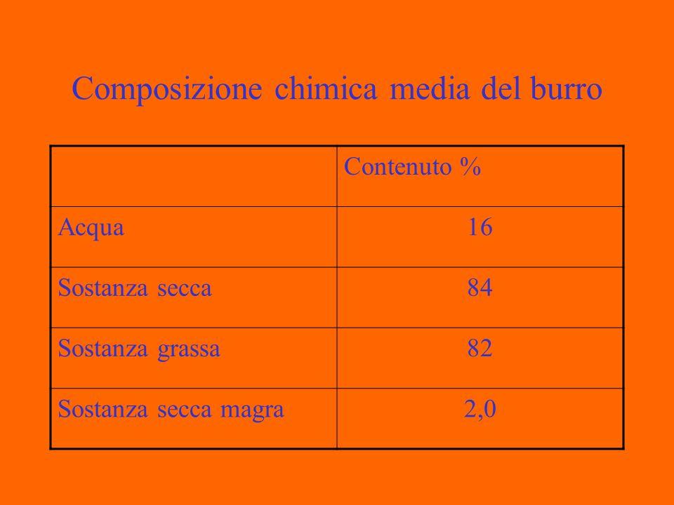 Grasso del Latte Componenti del grasso% dei lipidi totali Trigliceridi98-99 Fosfolipidi0,4-0,6 Steroli0,2-0,4 Carotene0,4-0,5 mg/100g Vitamina A0,5-1,5 mg/100g Vitamina E2,0-2,5 mg/100g Vitamina K0,1-0,5 mg/100g Vitamina D0,2-0,6 µg/100g Cere, monogliceridi, ecc.tracce
