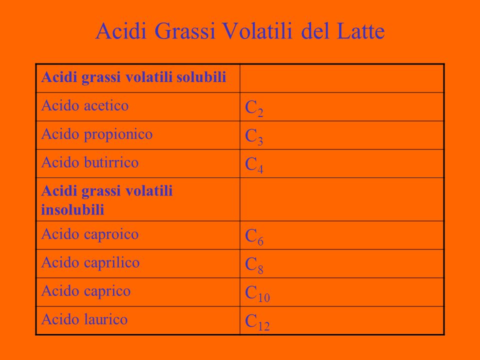 Acidi Grassi Volatili del Latte Acidi grassi volatili solubili Acido acetico C2C2 Acido propionico C3C3 Acido butirrico C4C4 Acidi grassi volatili insolubili Acido caproico C6C6 Acido caprilico C8C8 Acido caprico C 10 Acido laurico C 12
