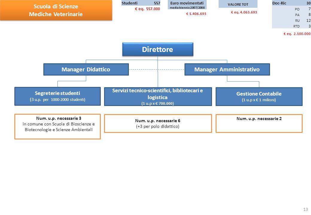 Manager Amministrativo Direttore Manager Didattico (+1) Num.