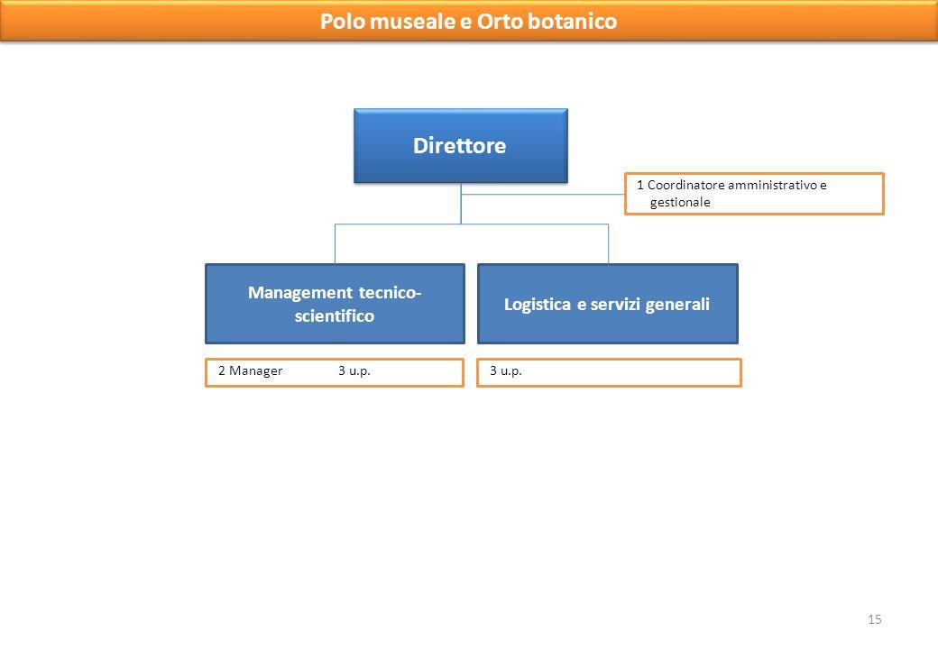 Direttore Logistica e servizi generali Management tecnico- scientifico Polo museale e Orto botanico 3 u.p.2 Manager3 u.p.