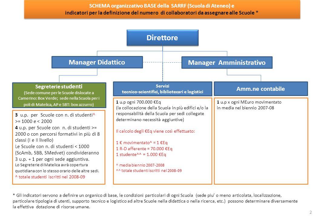 Servizi tecnico-scientifici, bibliotecari e logistici Amm.ne contabile 1 u.p x ogni MEuro movimentato in media nel biennio 2007-08 1 u.p ogni 700.000 Eq (la collocazione della Scuola in più edifici e/o la responsabilità della Scuola per sedi collegate determinano necessità aggiuntive) Il calcolo degli Eq viene così effettuato: 1 movimentato^ = 1 Eq 1 R-D afferente = 70.000 Eq 1 studente^^ = 1.000 Eq ^ media biennio 2007-2008 ^^ totale studenti iscritti nel 2008-09 3 u.p.