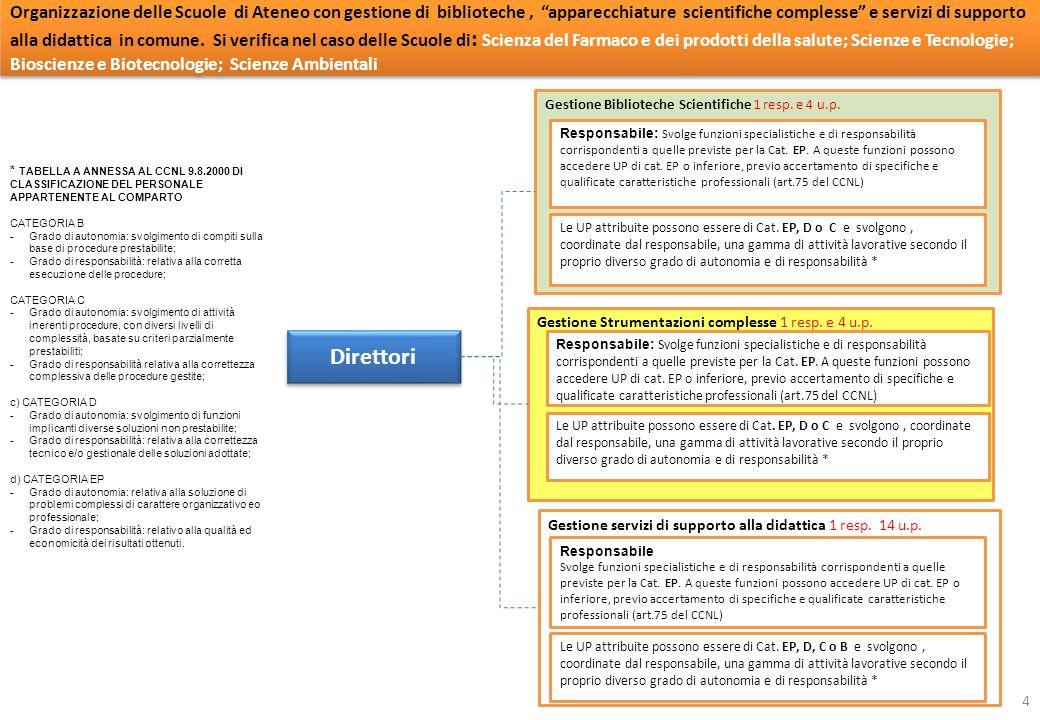 Gestione Strumentazioni complesse 1 resp. e 4 u.p.