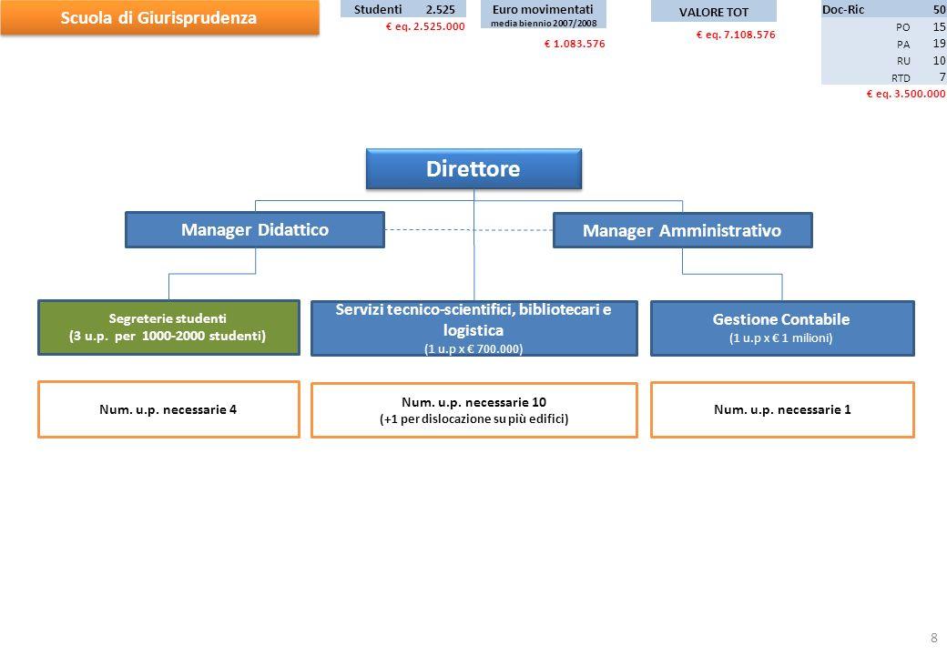 Manager Amministrativo Direttore Manager Didattico Scuola di Giurisprudenza Doc-Ric50 PO 15 PA 19 RU 10 RTD 7 eq.
