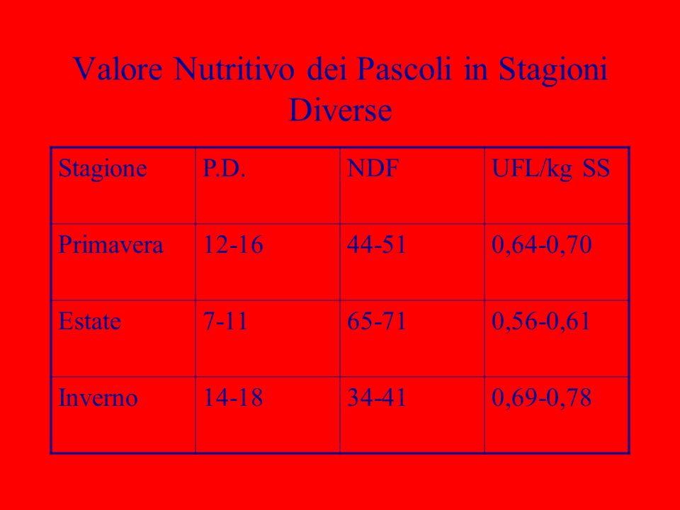 Valore Nutritivo dei Pascoli in Stagioni Diverse StagioneP.D.NDFUFL/kg SS Primavera12-1644-510,64-0,70 Estate7-1165-710,56-0,61 Inverno14-1834-410,69-