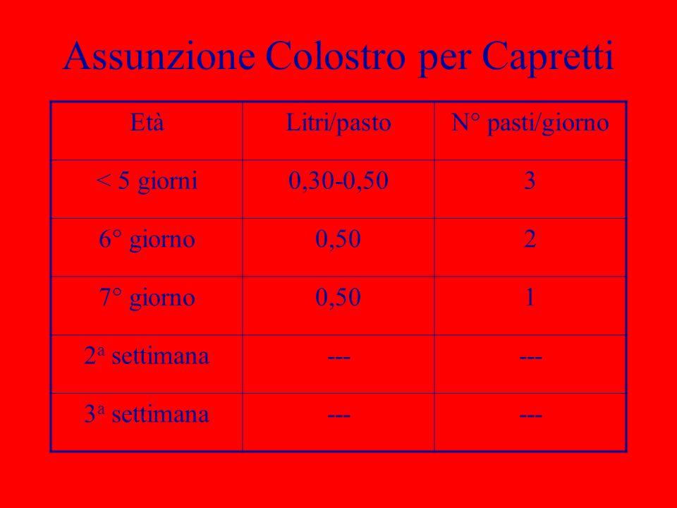 Assunzione Colostro per Capretti EtàLitri/pastoN° pasti/giorno < 5 giorni0,30-0,503 6° giorno0,502 7° giorno0,501 2 a settimana--- 3 a settimana---
