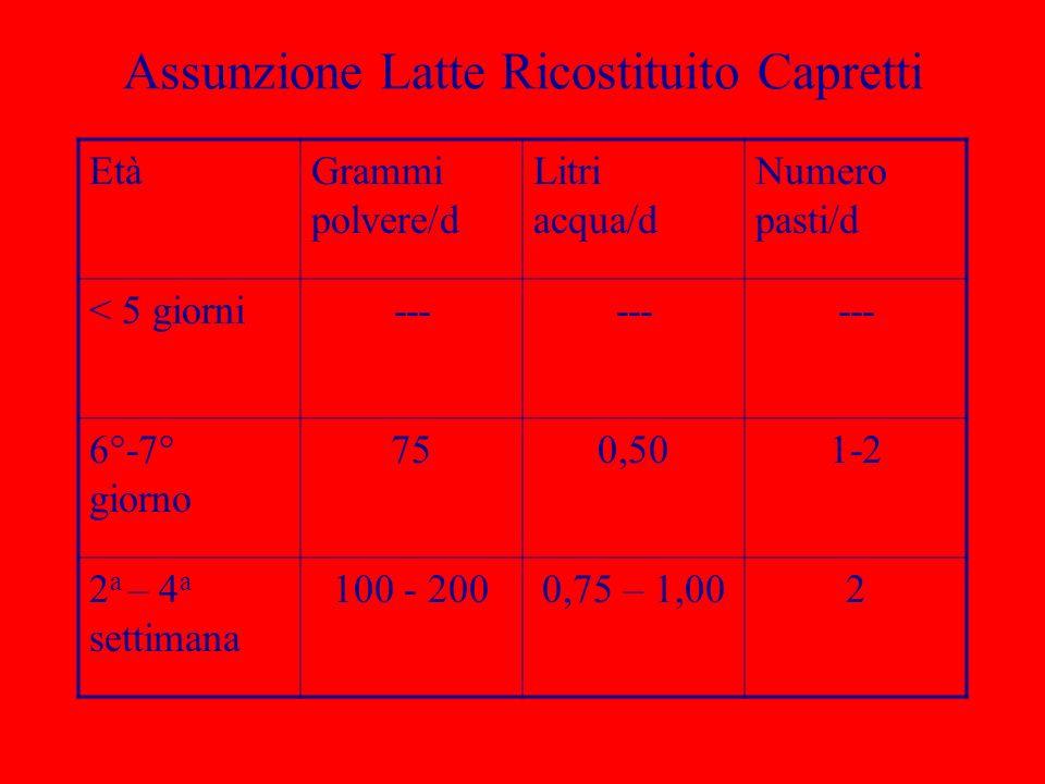Assunzione Latte Ricostituito Capretti EtàGrammi polvere/d Litri acqua/d Numero pasti/d < 5 giorni--- 6°-7° giorno 750,501-2 2 a – 4 a settimana 100 -