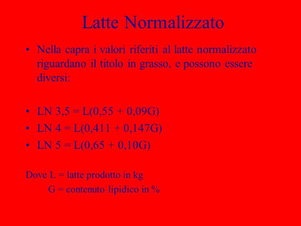 Latte Normalizzato Nella capra i valori riferiti al latte normalizzato riguardano il titolo in grasso, e possono essere diversi: LN 3,5 = L(0,55 + 0,0