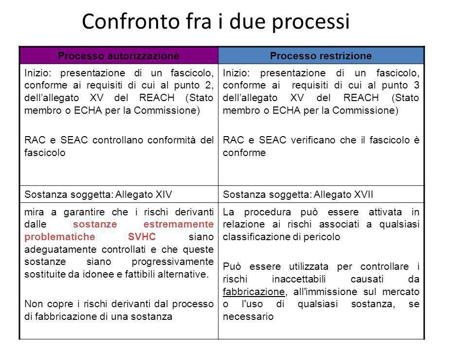 Confronto fra i due processi Processo autorizzazioneProcesso restrizione Inizio: presentazione di un fascicolo, conforme ai requisiti di cui al punto 2, dellallegato XV del REACH (Stato membro o ECHA per la Commissione) RAC e SEAC controllano conformità del fascicolo Inizio: presentazione di un fascicolo, conforme ai requisiti di cui al punto 3 dellallegato XV del REACH (Stato membro o ECHA per la Commissione) RAC e SEAC verificano che il fascicolo è conforme Sostanza soggetta: Allegato XIVSostanza soggetta: Allegato XVII mira a garantire che i rischi derivanti dalle sostanze estremamente problematiche SVHC siano adeguatamente controllati e che queste sostanze siano progressivamente sostituite da idonee e fattibili alternative.