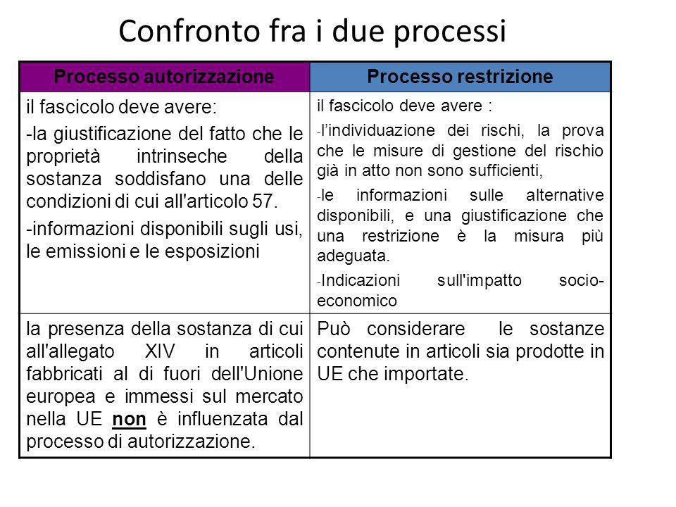 Confronto fra i due processi Processo autorizzazioneProcesso restrizione il fascicolo deve avere: -la giustificazione del fatto che le proprietà intrinseche della sostanza soddisfano una delle condizioni di cui all articolo 57.