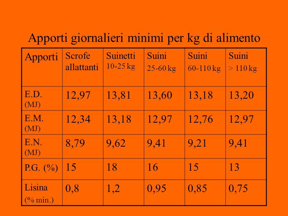 Apporti giornalieri minimi per kg di alimento Apporti Scrofe allattanti Suinetti 10-25 kg Suini 25-60 kg Suini 60-110 kg Suini > 110 kg E.D.